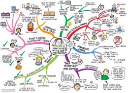 mindmap on how to stay focussed