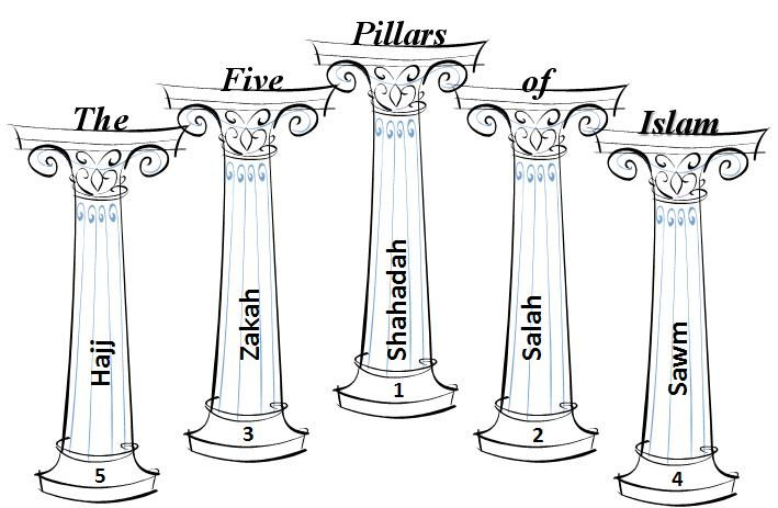 The Five pillars of Islam are very important to Islam