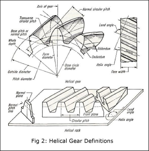 443 best images about Gears,Sprockets / misc. on Pinterest