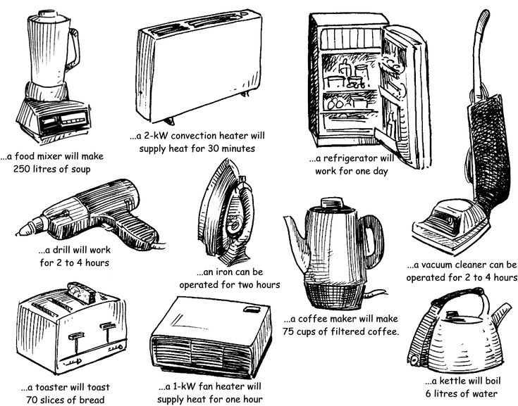 16 best images about Electrical Appliances on Pinterest