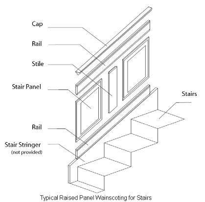17 Best images about Wainscoting stairs on Pinterest