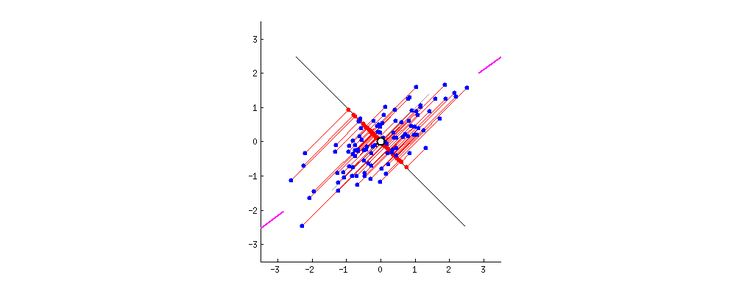 25+ best ideas about Principal Component Analysis on