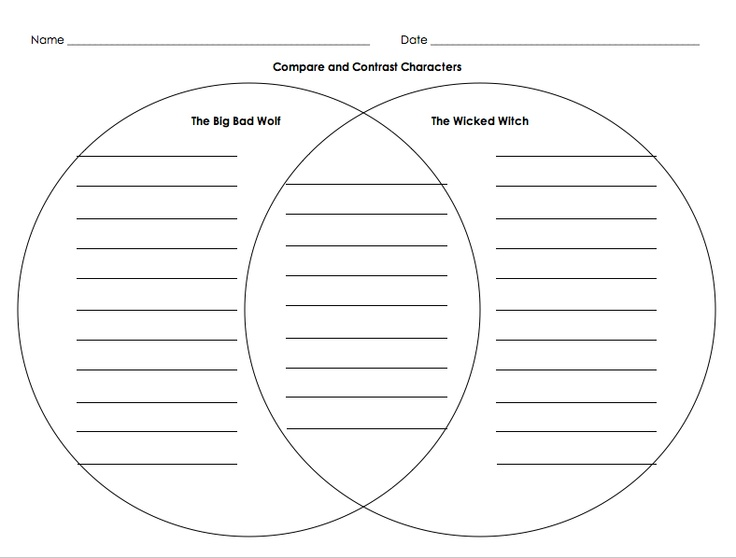 An editable version of this Venn diagram is in the Title I