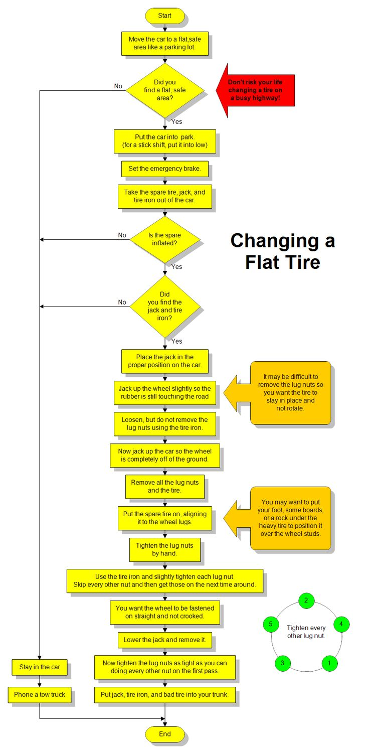 Flowchart for changing a flat tire handy car care