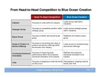 Blue Ocean Strategy - Summary and Examples | Business ...