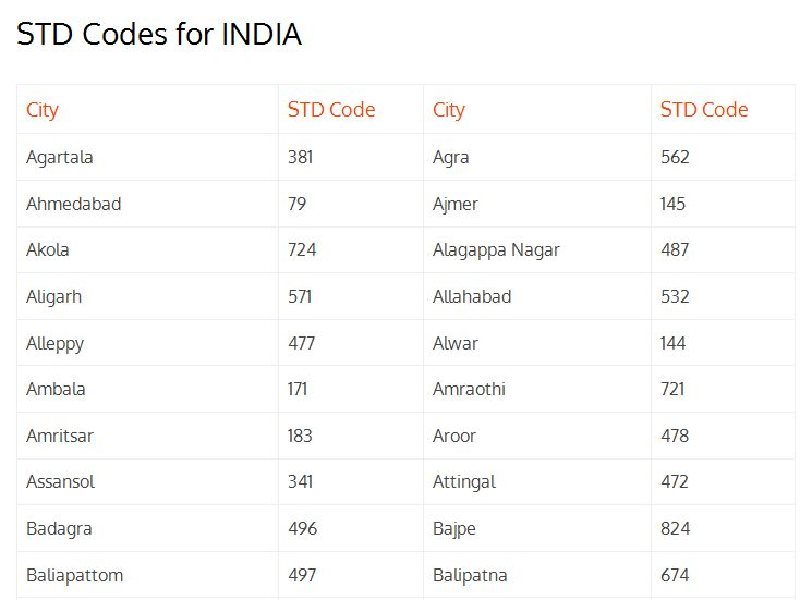 Common used STD Codes of INDIA http://jharaphula.com