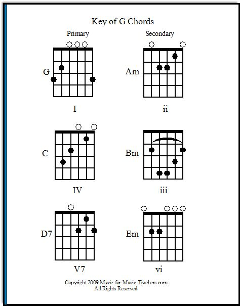 63 best images about Guitar scales and chords on Pinterest