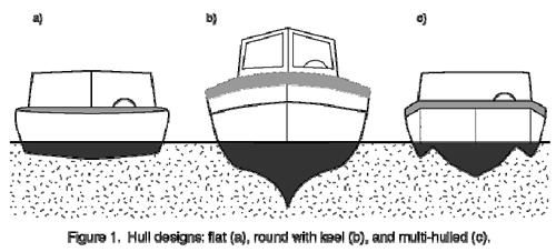 10 Best images about Science- Boats & Buoyancy on