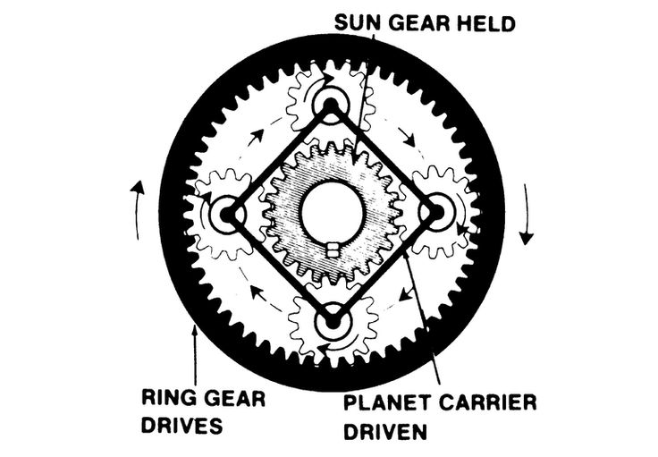 Planetary Gear By Sew