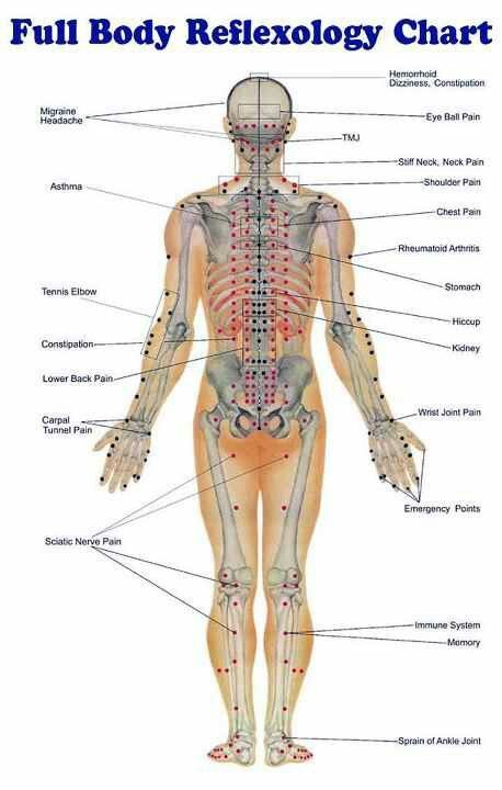 acupressure diagram of pressure points blind eye full body reflexology chart. carefully check the areas where you are feeling tension or pain ...