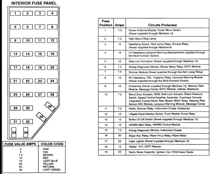 wiring diagram for 2002 ford explorer sport trac well pump float switch 2001 fuse panel | of the your ...