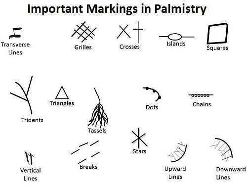 palmistry diagram marriage line nissan d21 radio wiring meanings and significance of markings symbols in like breaks, chains, crosses ...