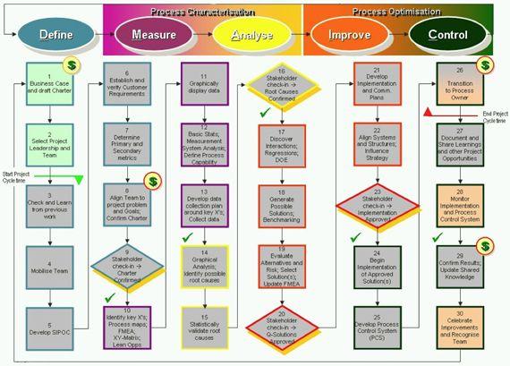 Process Analyst Google | Best | Resume | Samples