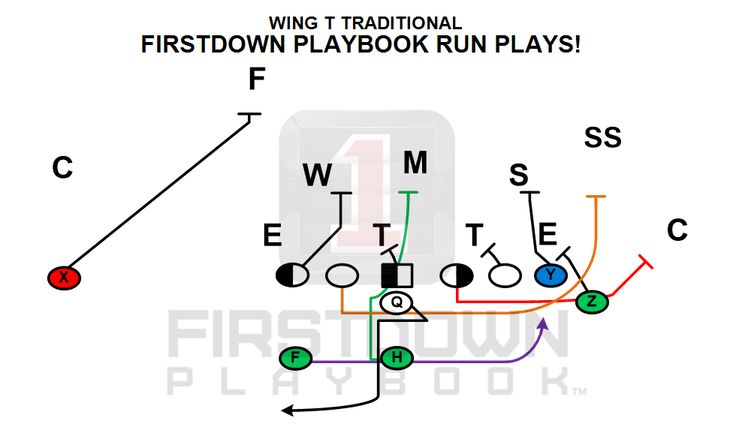 22 best images about FirstDown PlayBook on Pinterest