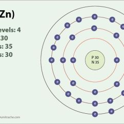 Gold Bohr Diagram Of Atom Wiring 7 Pin Trailer Plug Zinc For Model Blog Schematic