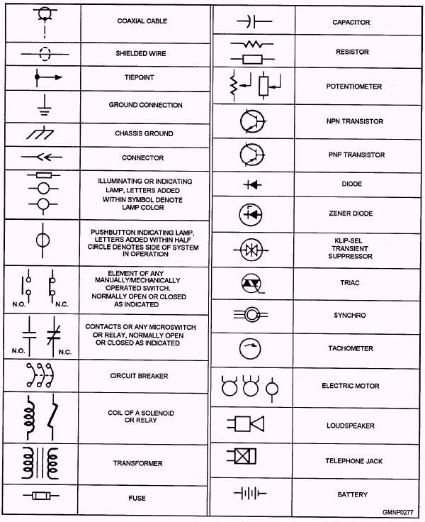 basic automotive wiring diagram symbols mr heater thermostat medical abbreviations and | click the image to open in full size. educational ...