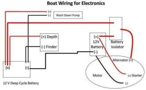 Boat Wiring | 12 volt electrical, wiring, charging, & information | Pinterest | Boats