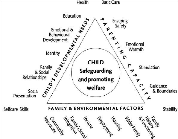 40 best images about Social Work Models and interventions