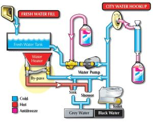 RV Water Heater Bypass Diagram | RV water heater bypass systems with diagrams! | Camping, R V
