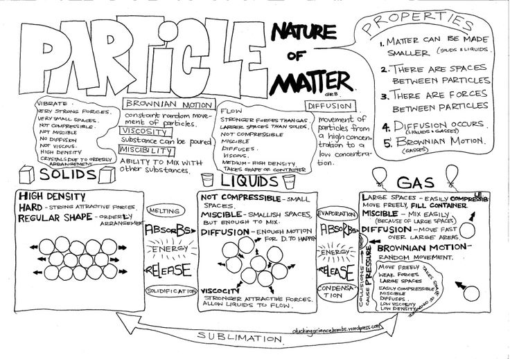 1000+ ideas about Particles Of Matter on Pinterest