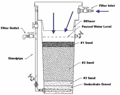 10 best images about Bio-Sand Filter on Pinterest