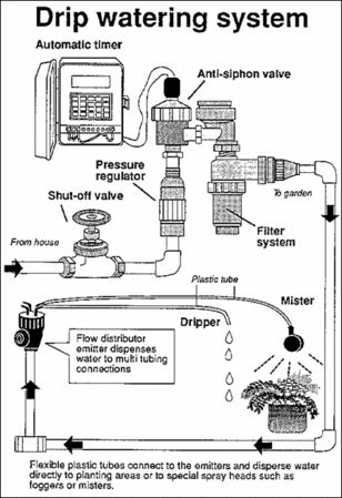 57 best images about Irrigation System on Pinterest
