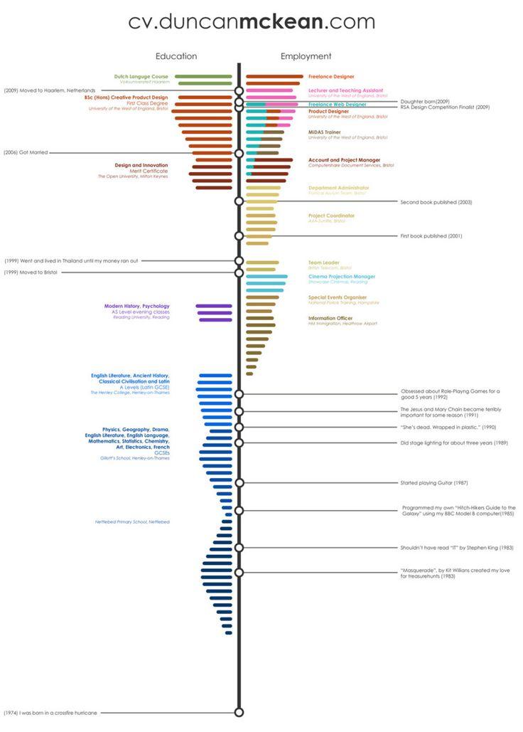 CV Timeline 設計 時間軸 Timeline 網頁版面 Pinterest Timeline