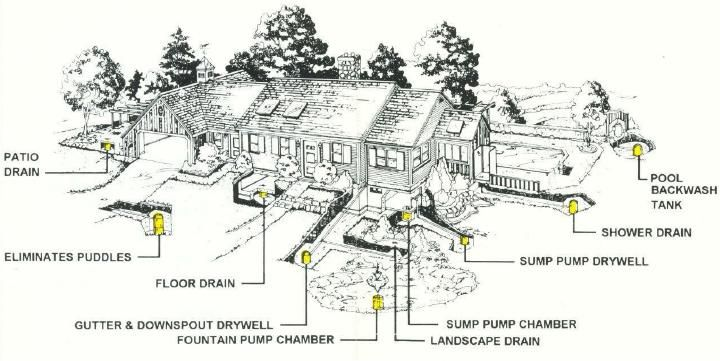 Drywells solve all water disposal problems: patio drain
