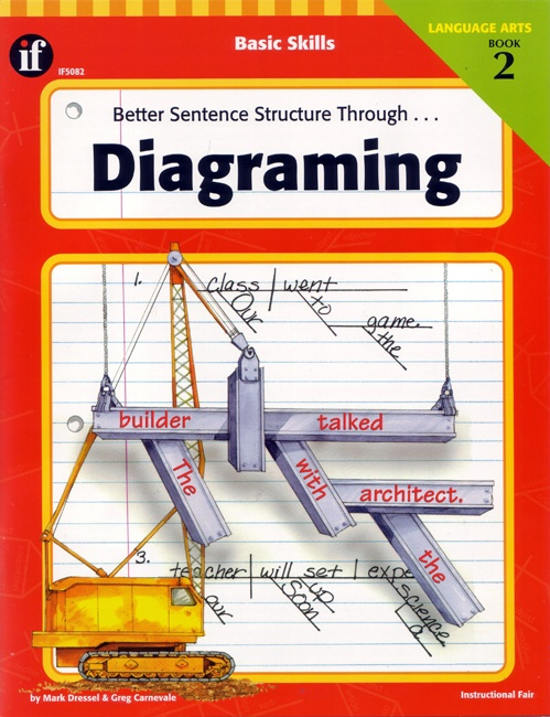 better sentence structure through diagramming devilbiss spray gun parts diagram 17+ best images about on pinterest | compound complex, word order and quizzes ...