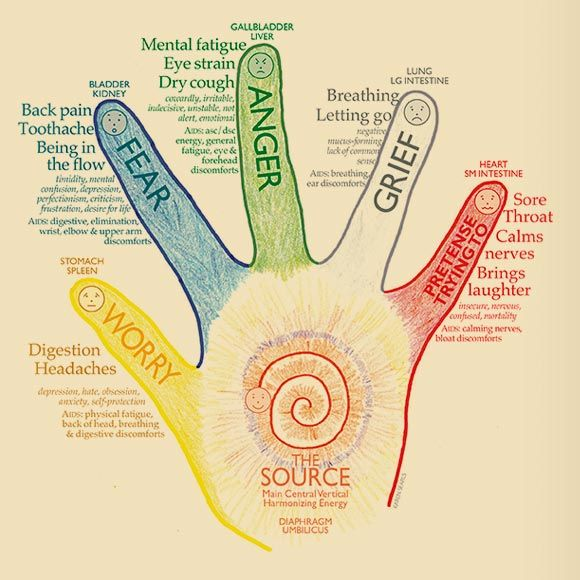 Lightly hold each finger one at a time. Begin with your right thumb, exhale and inhale 36 breaths (or 3-5 minutes). Continue with
