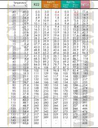 PT-Charts-R22-R407c-R417a-R410a.jpg; 508 x 669 (@100% ...