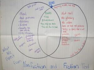 venn diagram fiction vs nonfiction texts | Literacy | Pinterest | Venn diagrams, Texts and Fiction