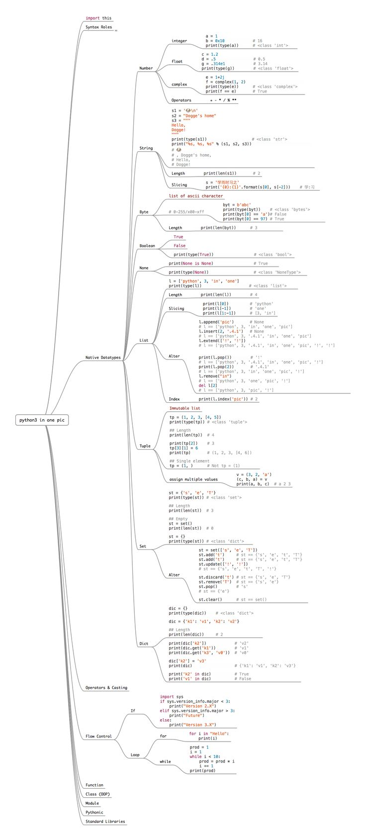 17 Best images about Python Programming on Pinterest