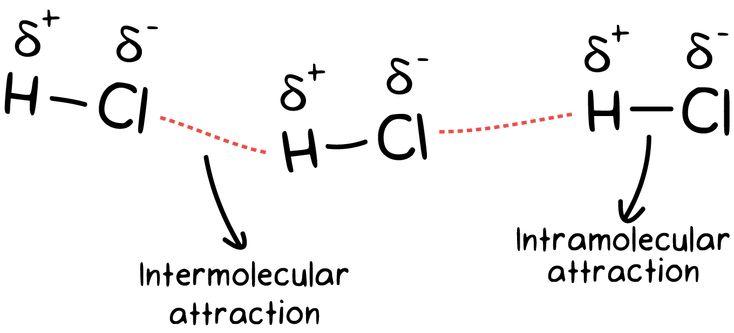 17 Best ideas about Intermolecular Force on Pinterest