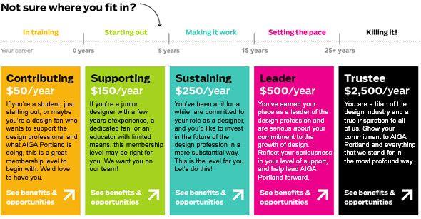 Sponsorship Levels Design Google Search Website Ideas