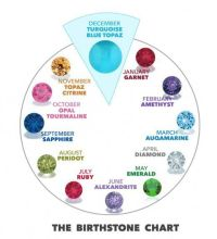 25+ best ideas about Birthstones chart on Pinterest