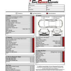 Simple Race Car Wiring Diagram Apexi Power Meter Car-inspection-checklist | Shopping Pinterest Cars And Auto Maintenance
