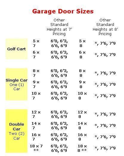 Garage Door Comparison Chart Otvod