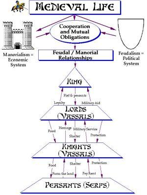 pyramid for feudal system | Feudalism – Feudal Pyramid and