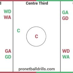 Netball Court Measurement Diagram Bmw Stereo Wiring And Playing Positions #netball #court #positions #diagram | Drills ...