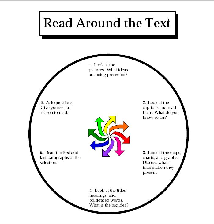 Texts, Reading strategies posters and Reading on Pinterest
