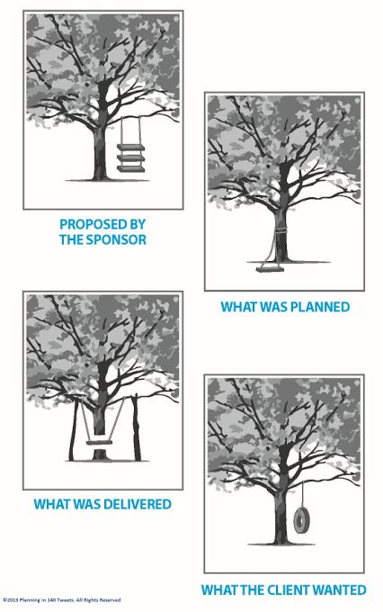 29 best images about Project management infographics on