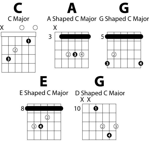 chord charts wiring diagram