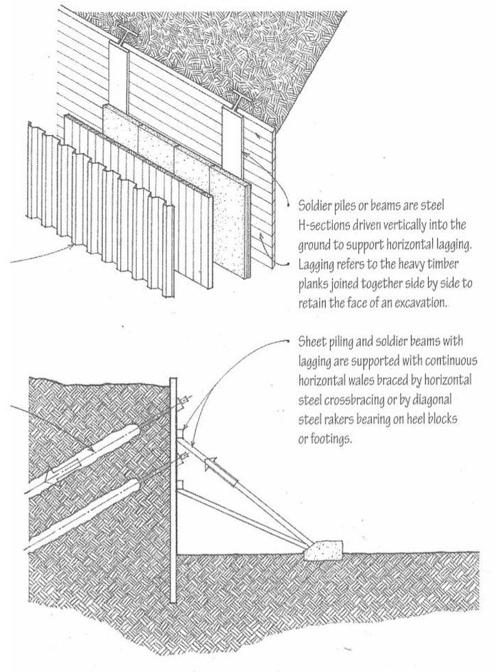 Soldier beams, horizontal lagging, sheet piling