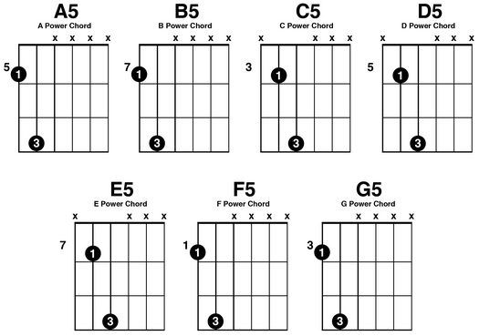 17 Best ideas about Easy Guitar Chords Songs on Pinterest