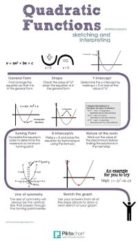 25+ best ideas about Quadratic Function on Pinterest