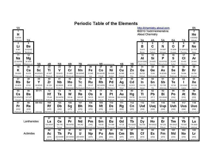 25+ best ideas about Periodic table on Pinterest