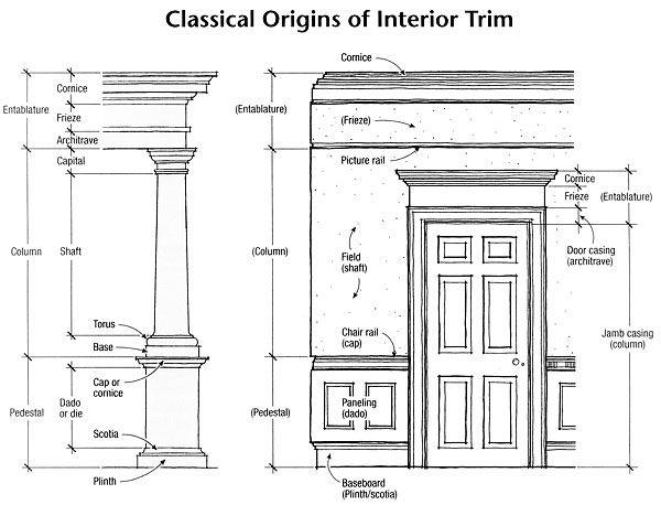 Classical origins of Interior Trim