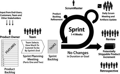 1000+ images about Agile development on Pinterest