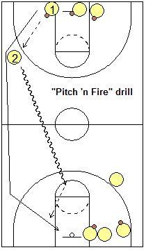 25+ best ideas about Basketball Drills on Pinterest